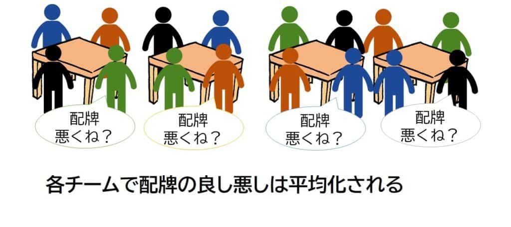 duplicated-mahjong-team