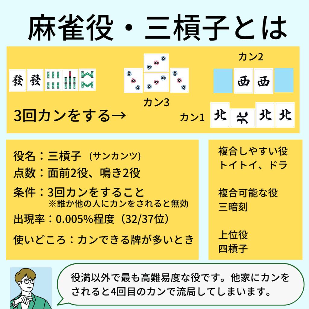 sankantu-yaku-detail