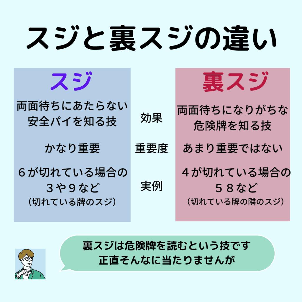 suji-urasuji-tigai